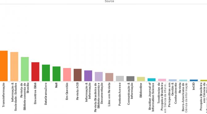 Levantamento de dados de citações recebidas por periódicos da Ciência da Informação utilizando a base do Google Scholar